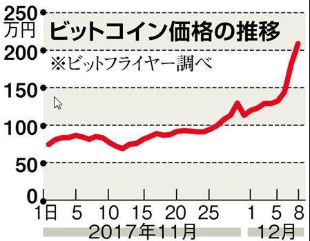 泉忠司の仮想通貨バンクチャート