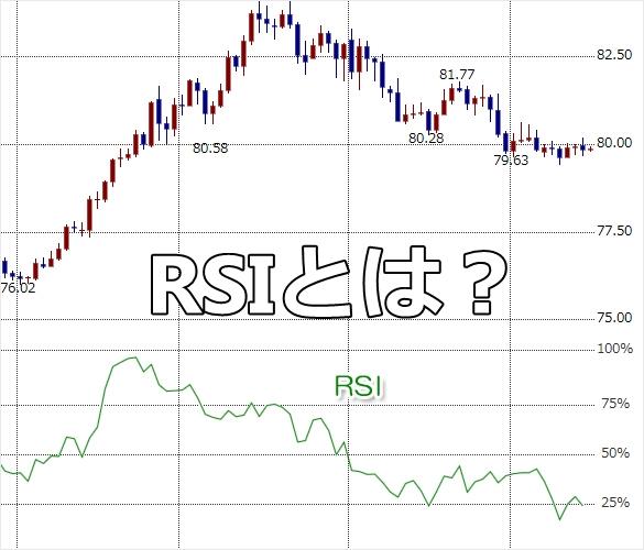 バイナリーオプション RSI