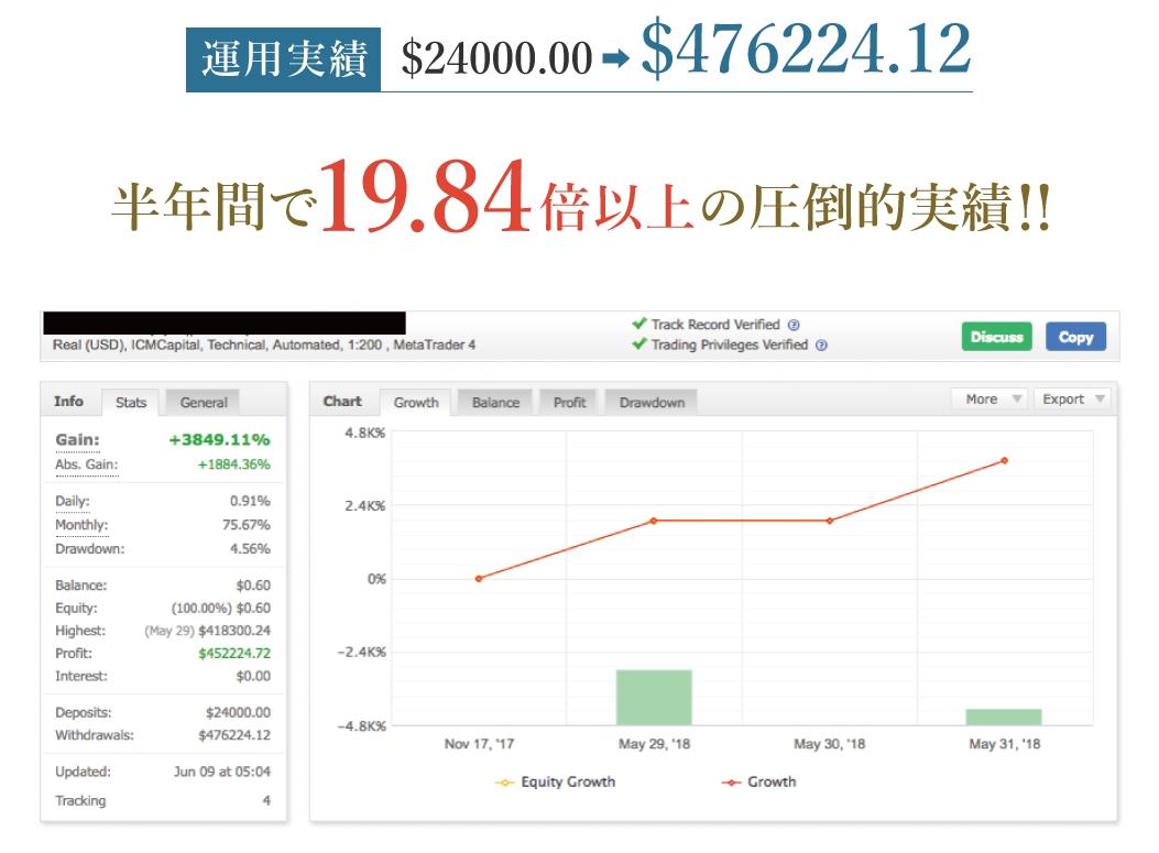 吉野真隆Visionary System(ヴィジョナリー・システム)チャート実績